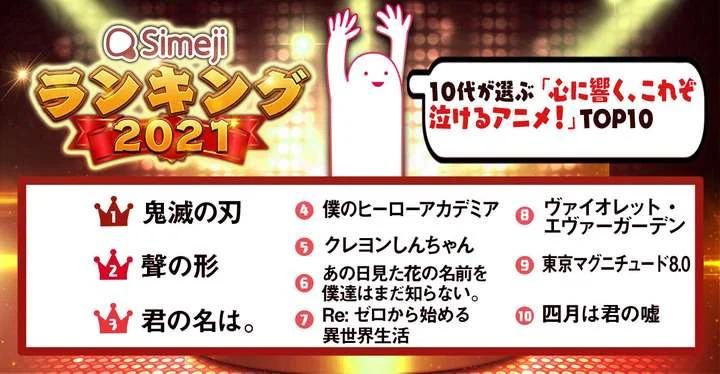 【悲報】10代が選ぶ「泣けるアニメ」が発表されるwwwwwww